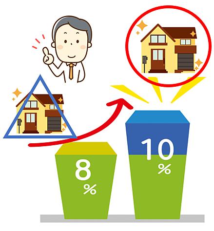 消費税増税後の新居購入の方がお得な場合が多いです。