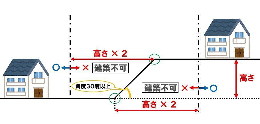 がけ条例の説明の図