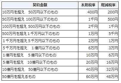 不動産売買契約書に貼付する印紙税一覧表