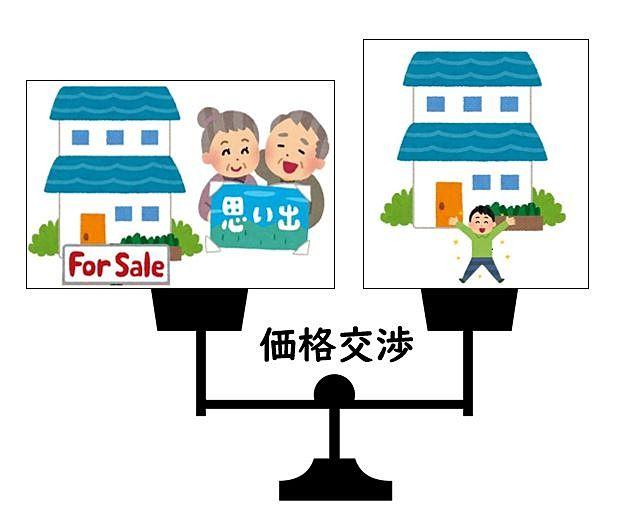 不動産売却では売主様と買主様の価格交渉があります。