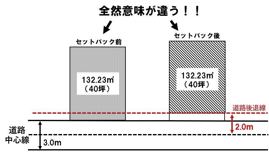 表示の土地面積がセットバック前後で大きく意味が違います。
