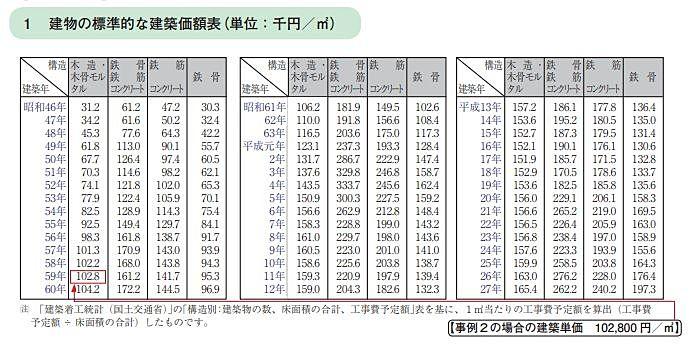 国土交通省が発表している建築価額表